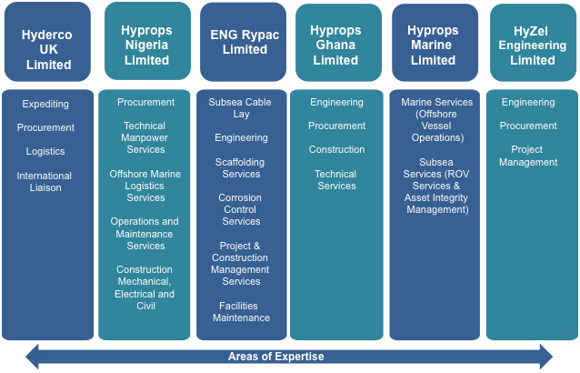 Hyprops Entities